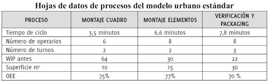 datos de proceso modelo urbano VSM