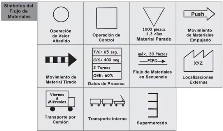 Simbología flujo materiales VSM