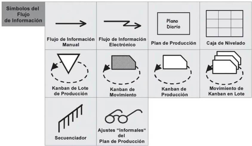 Simbología flujo de informacion VSM