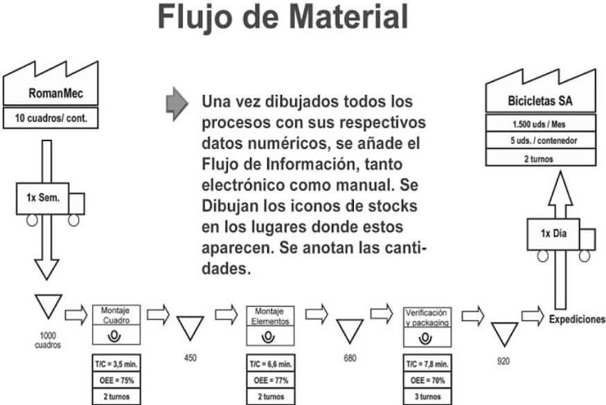 Flujo de material en VSM