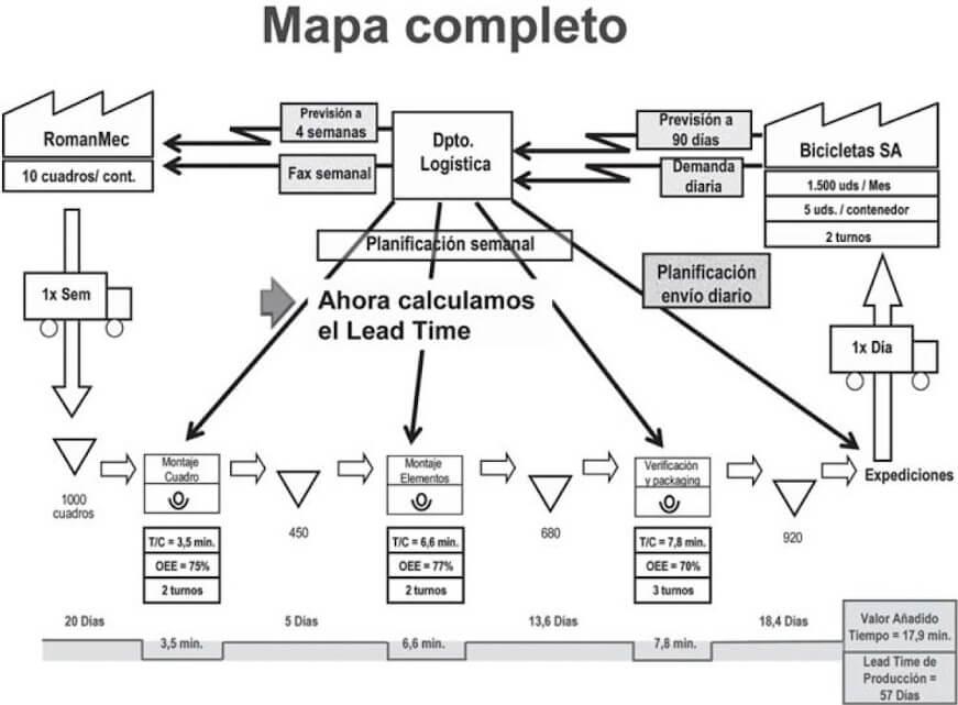 mapa flujo de valor VSM
