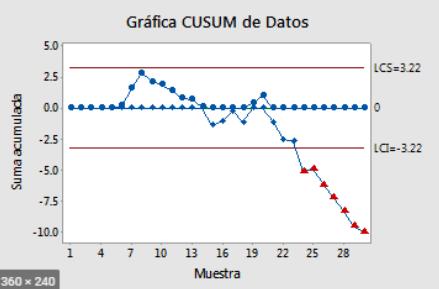 Grafico de control CUSUM