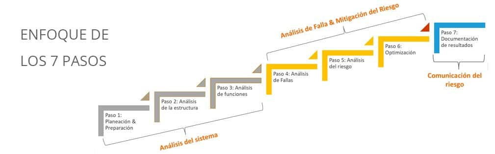 Las siete etapas del AMEF